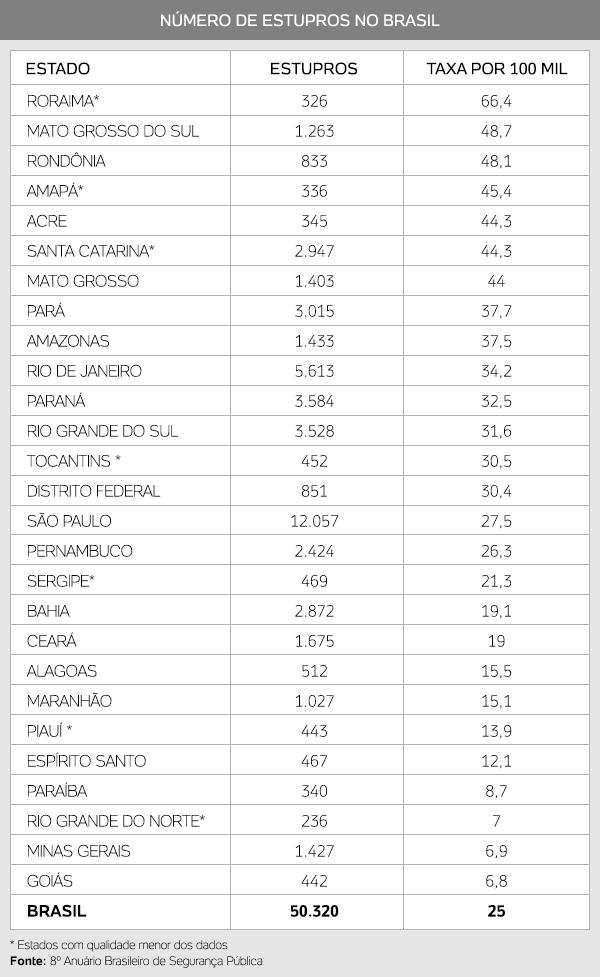 Brasil tem 50 mil casos de estupros por ano; Roraima lidera ranking