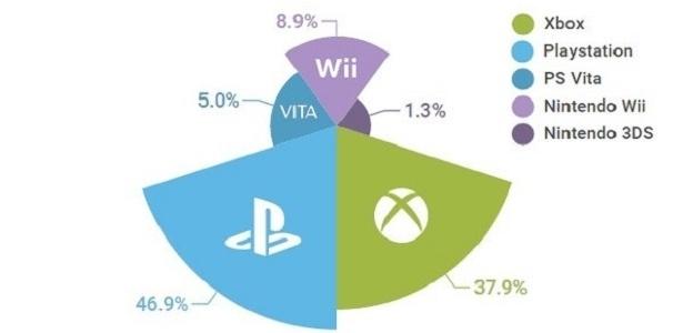 PS4 foi o videogame mais usado para acessar site de pornografia em 2015