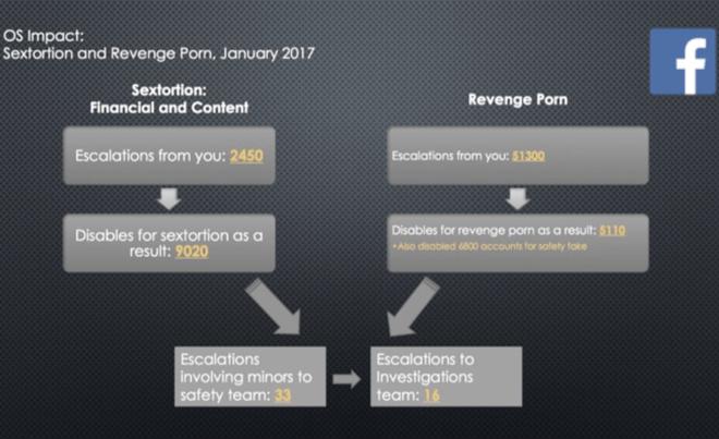 Documentos do Facebook revelam os critérios da rede para lidar com violência e pornografia