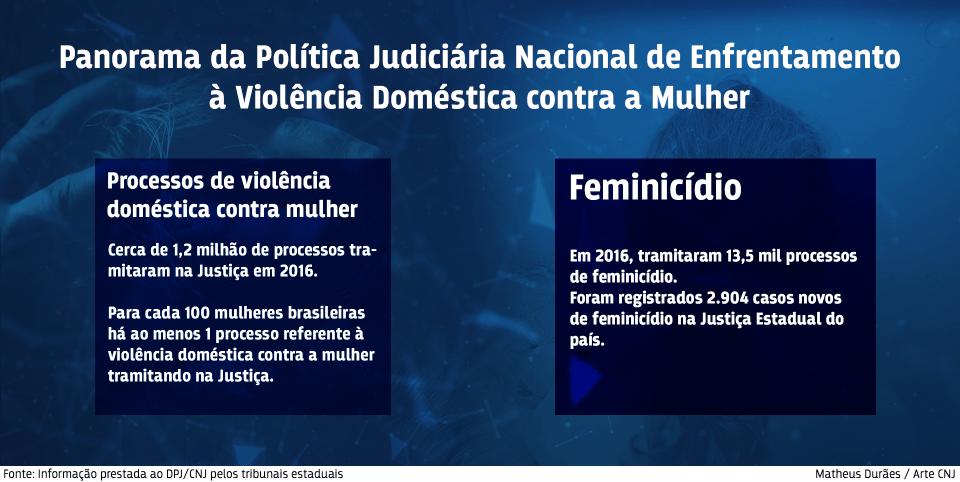 CNJ divulga dados do Judiciário sobre violência contra a mulher